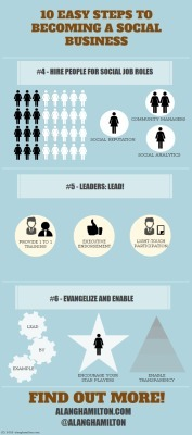 10 Easy Steps to Social Business – Steps 4-6 Infographic and roundup | Social Human Business | Scoop.it