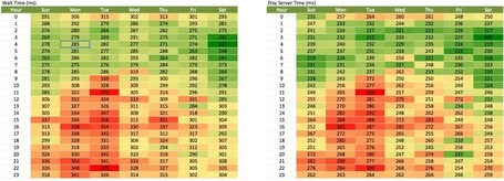 Taking Your Web Performance's Temperature Using a Heat Map | Architects Zone | Lectures web | Scoop.it