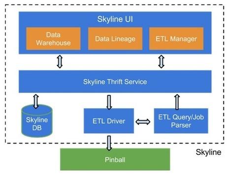 Skyline: ETL-as-a-Service | Pinterest | Scoop.it