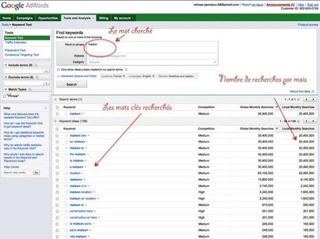 Les outils pour choisir le nom de domaine qui fera la différence !   Time to Learn   Scoop.it