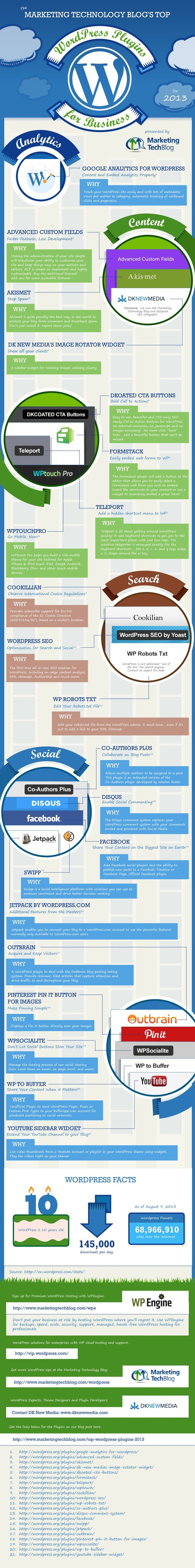 Infographic: 2013 Top WordPress Plugins for Business - Marketing Technology Blog | #TheMarketingAutomationAlert | Blogging | Scoop.it