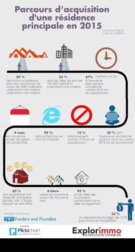 À quoi ressemble l'acquéreur de 2015 ? | L'actualité de l'immobilier | Scoop.it