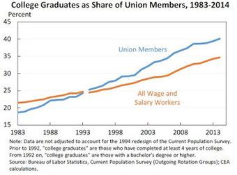 USA : le déclin des syndicats un des facteurs de la hausse des inégalités @Hgibier | 694028 | Scoop.it