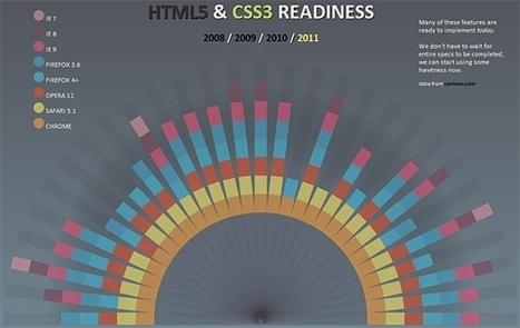 Så kommer du igång med HTML5 | Folkbildning på nätet | Scoop.it