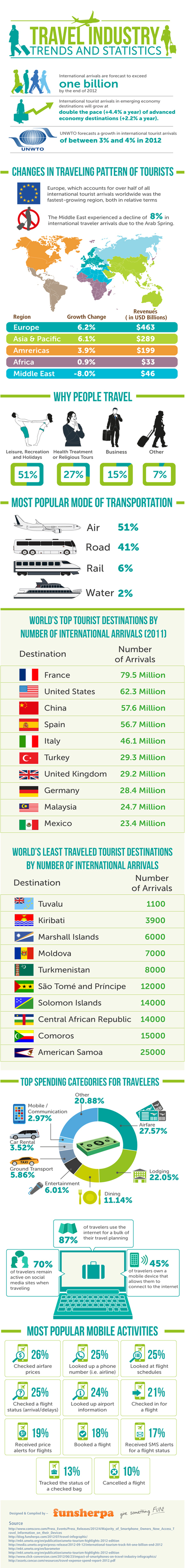 Travel Industry Trends 2012 | Visual.ly | Free Information | Scoop.it