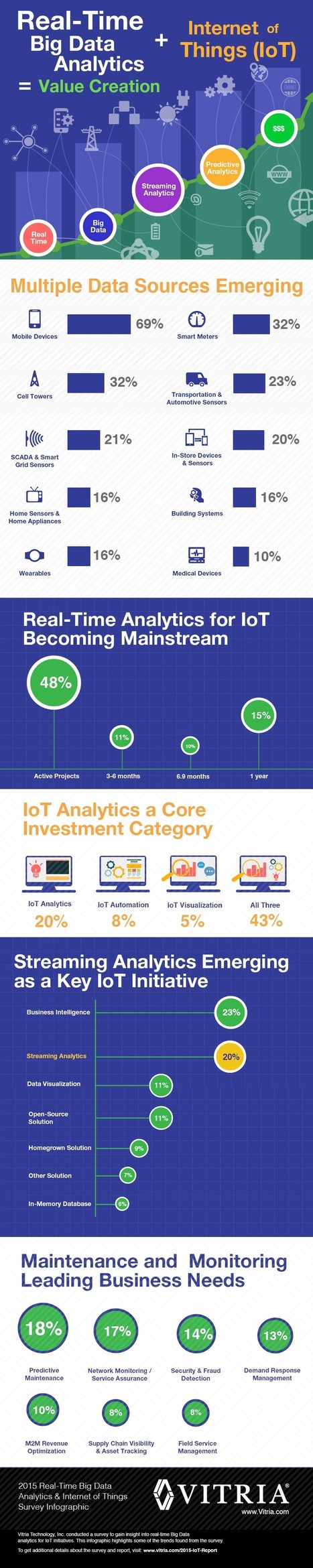 Big Data Analytics and the Internet of Things  (Infographic) | SAS Analytics | Scoop.it