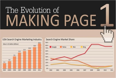 The Evolution of Making Page 1 [INFOGRAPHIC] | SEO Tips, Advice, Help | Scoop.it