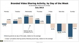 Very interesting: When – and Why – Branded Videos Go Viral | 3D animation transmedia | Scoop.it