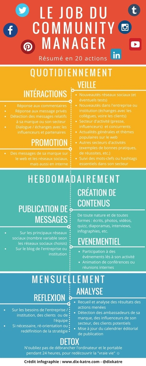 La « check list » du Community Manager [Infographie] | Web information Specialist | Scoop.it