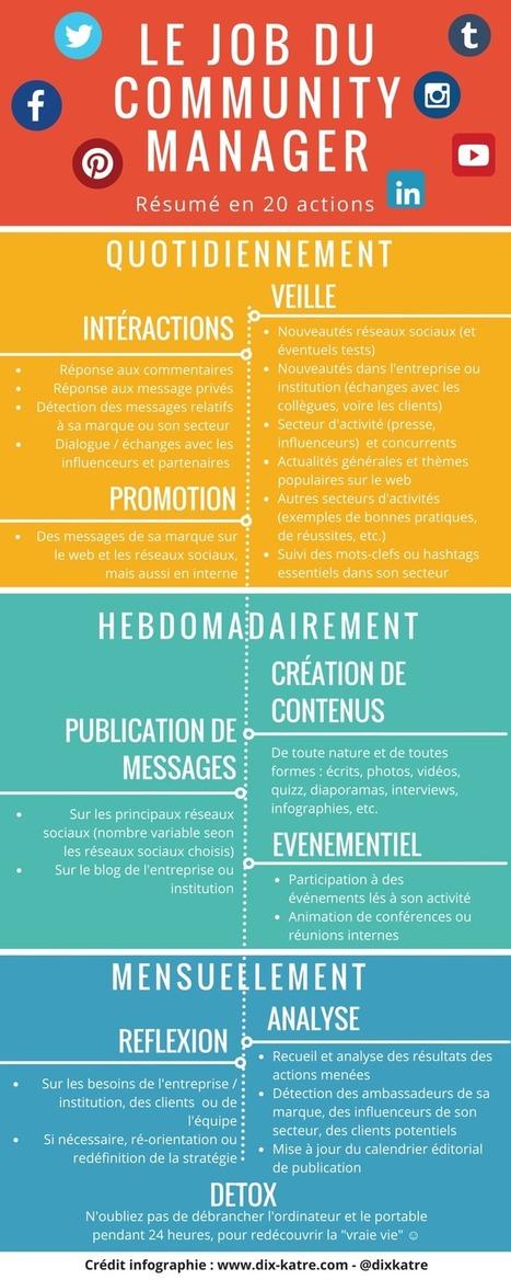 La «check list» du Community Manager [Infographie] | Web information Specialist | Scoop.it