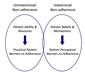 A Remedy for Intentional Rx Non-Adherence – Understanding Patients'Beliefs | healthcare technology | Scoop.it