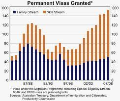 Australian Immigration Fact Sheet 4. More than 60 Years of Post-war Migration   Geography   Scoop.it