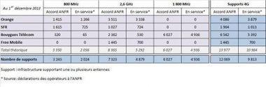 4G, Free, Orange : une bataille de réseau, de communication et des réactions ... tendues - iPhone 5s, 5c, iPad, iPod touch : le blog iPhon.fr | Free, trublion de la 4G | Scoop.it