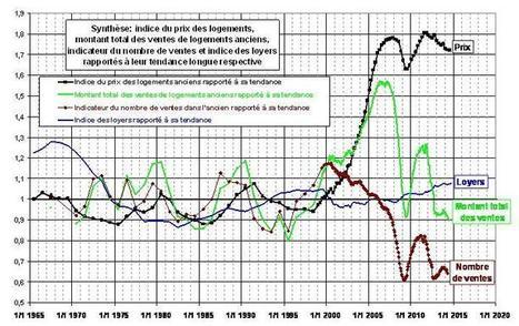 Évolution du prix de l'immobilier à la vente et à la location (appartements et maisons) : prix de vente, loyer, nombre de transactions, etc. Mise à jour Décembre 2014. | TOUT SUR L'IMMOBILIER | Scoop.it