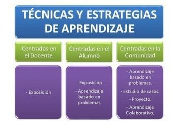 Coleccion de Estrategias y Técnicas de aprendizaje | Educacion, ecologia y TIC | Scoop.it