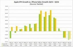 Apple preview: Experts expect a big plunge in earnings   smartphonesupdates   Scoop.it