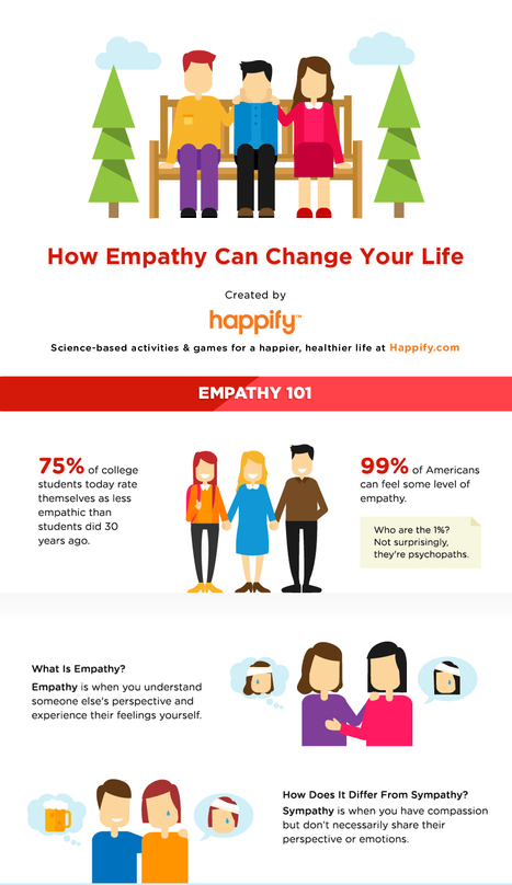 Happify Empathy: Only 1% of people don't have this ability | Empathy and Compassion | Scoop.it