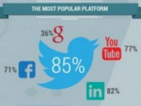 Social media: quale il più diffuso per il marketing B2B oggi e quale avrà il primato futuro | Digital Marketing News & Trends... | Scoop.it