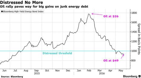 Los bonos basura del sector Petroleras consiguen un respiro | Top Noticias | Scoop.it