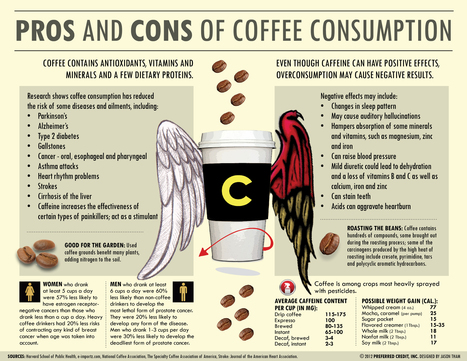 pros and cons of coffee consumption -infographic (3300x2550 ) | VIM | Scoop.it