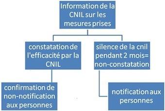 La notification des violations de données à caractère personnel - CNIL - Commission nationale de l'informatique et des libertés | Internet, vie privée, traitement des données à caractère personnel | Scoop.it