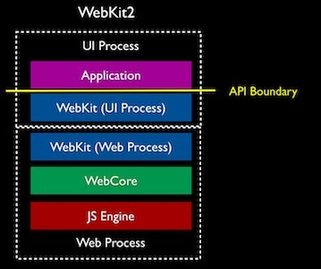 Liferea 1.12 now with Webkit2 | RSS Circus : veille stratégique, intelligence économique, curation, publication, Web 2.0 | Scoop.it