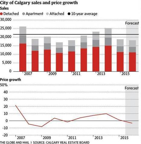 Alberta housing market braces for most painful year since crisis | Nova Scotia Real Estate Investing | Scoop.it