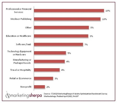 Conversion Rate: Average website conversion rates, by industry | Beyond Marketing | Scoop.it
