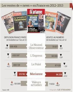 «Marianne», première victime de la crise des newsmagazines   DocPresseESJ   Scoop.it