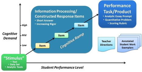 Standards, Assessment, and Instruction | CCSS Resources | Scoop.it