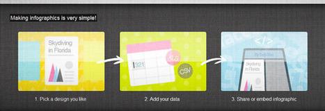Créez de belles infographies & datavisualisations gratuitement et en ligne grâce à Infogr.am ! | Le Top des Applications Web et Logiciels Gratuits | Scoop.it