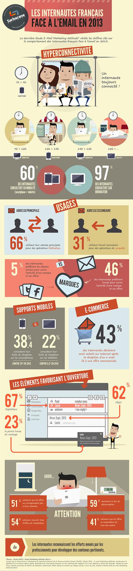 [Infographie] Les statistiques des E-mail Marketing en france en 2013 | INFOGRAPHIES | Scoop.it