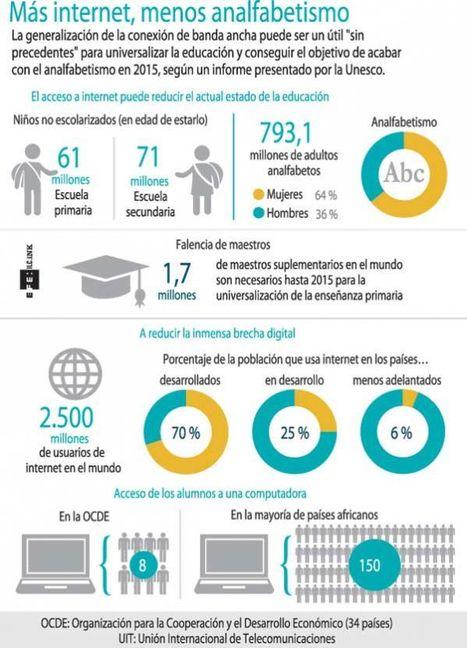[Infografía] Internet y la educación | Educación para el siglo XXI | Scoop.it