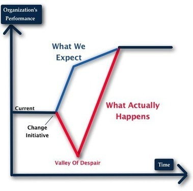 Changemanagement, a mathematical view for building up a business case   ORG @nd beyond   Scoop.it
