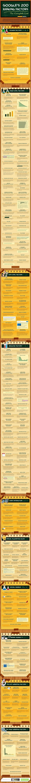 [Infographic] Google's 200 Ranking Factors - Search Engine Journal | Digital Marketing | Scoop.it