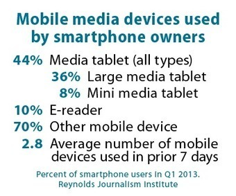 2013 Q1 Research Report 2: Media tablets now used by at least one-third of U.S. adults | RJI | RJI Links | Scoop.it