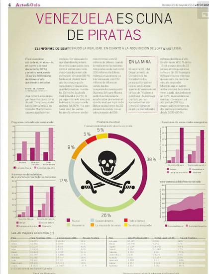 Venezuela es líder en software pirata - laverdad.com | All about technology, marketing and more | Scoop.it