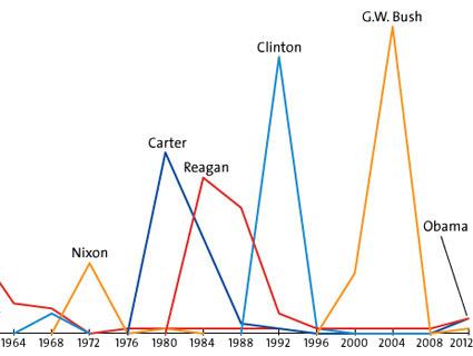 Charts: Republican Platforms, Then and Now | Psycholitics & Psychonomics | Scoop.it