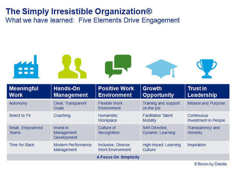 The Five Elements Of A 'Simply Irresistible' Organization | The Future of HR | Scoop.it
