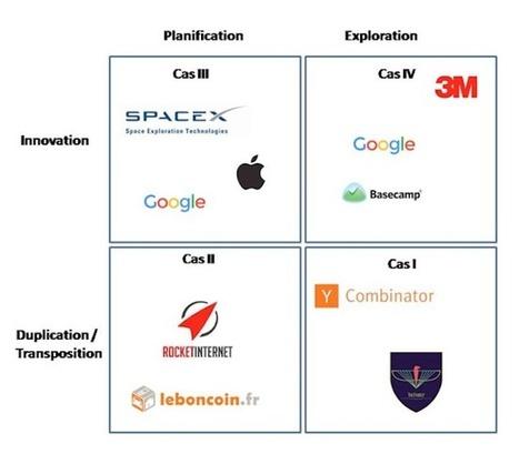 Quand les grands groupes montent leur usine à start-up | creative process for innovative products | Scoop.it