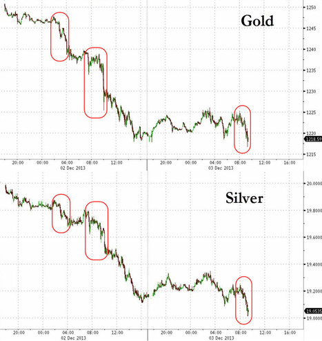 Silver Slumps To $19 As Precious Metal Smackdown Continues | Zero Hedge | Commodities, Resource and Freedom | Scoop.it