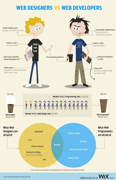 Web Designers vs. Web Developers | Visual.ly | HTML and CSS | Scoop.it