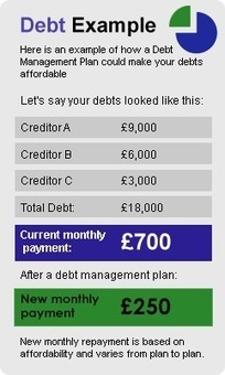 Islamic Debt Help: Advice and Solutions for Debt and Riba | Kitchen Renovation | Scoop.it