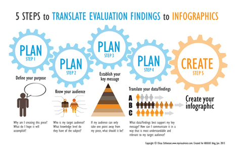 Infographics to make your evaluation results go viral | Nonprofit Data Visualization | Scoop.it