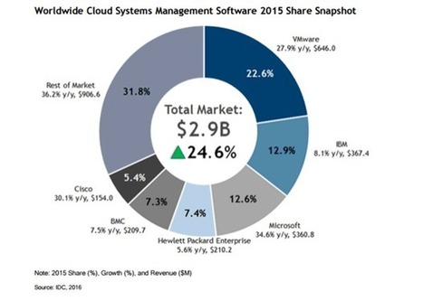 VMware, IBM, Microsoft are top cloud system managers, IDC says | Cloud News of the day | Scoop.it
