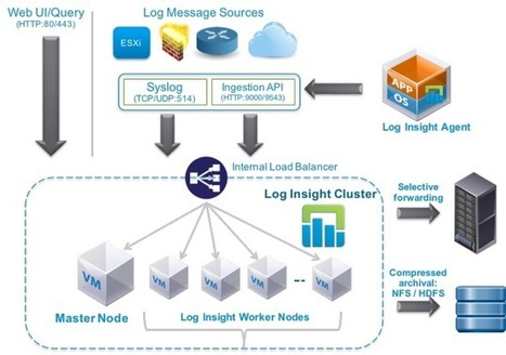 Log Insight Reference Architectures Part 1/4 - SFlanders.net | pdg-technologies.com | Scoop.it