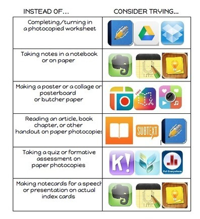 Interactive Visual Featuring 6 Tasks You Can Easily Do Using iPad ~ Educational Technology and Mobile Learning | Edtech PK-12 | Scoop.it