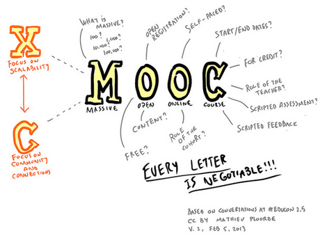 MOOC: Every letter is negotiable | MOOCs and MOOC-like things | Scoop.it