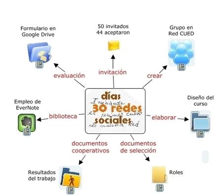 30 días, 30 redes sociales | Uso de las TIC en la Educación | Scoop.it