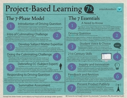 Project Based Learning - The 7 Phase Model & The 7 Essentials | ICT and Library in Primary Schools | Scoop.it